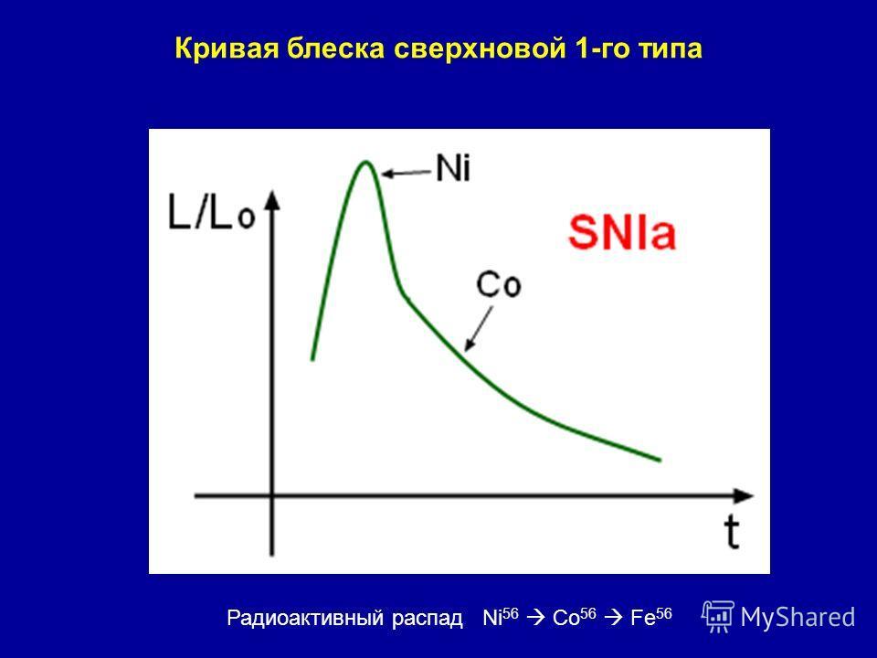Кривая блеска сверхновой 1-го типа Радиоактивный распад Ni 56 Co 56 Fe 56