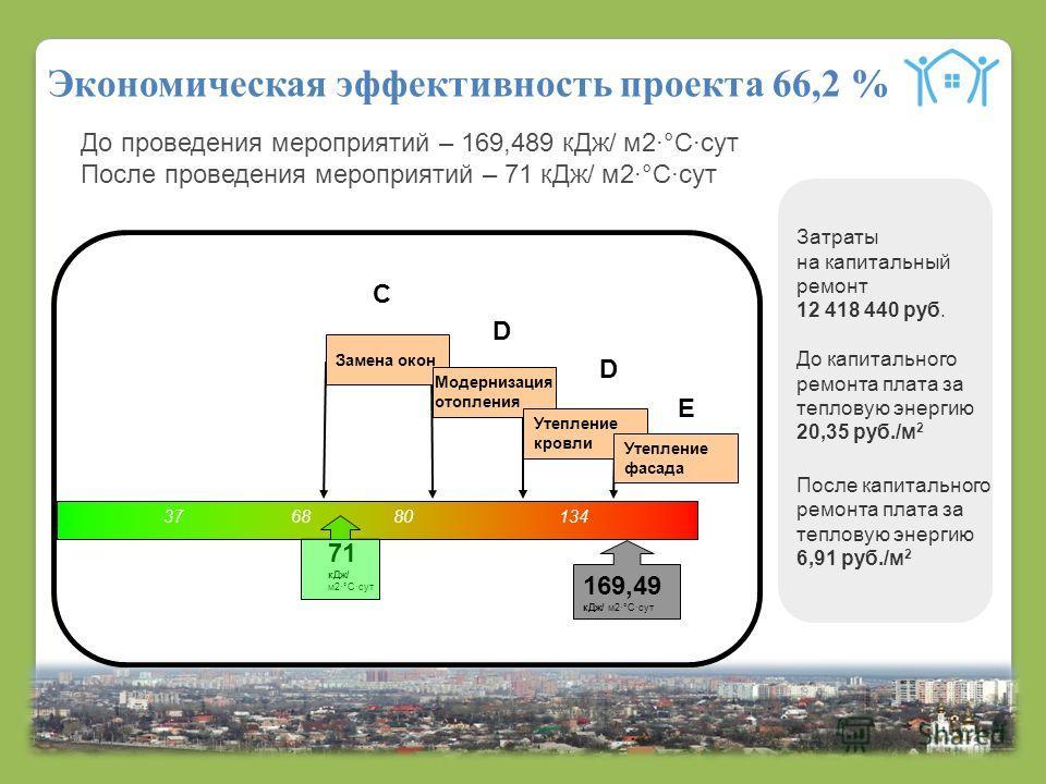 16 Экономическая эффективность проекта 66,2 % 71 кДж/ м2·°С·сут До проведения мероприятий – 169,489 кДж/ м2·°С·сут После проведения мероприятий – 71 кДж/ м2·°С·сут С 37 68 80 134 Е D D 169,49 кДж/ м2·°С·сут Замена окон Модернизация отопления Утеплени
