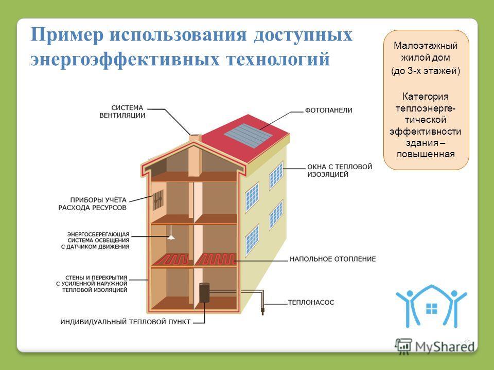 19 Пример использования доступных энергоэффективных технологий Малоэтажный жилой дом (до 3-х этажей) Категория теплоэнерге- тической эффективности здания – повышенная