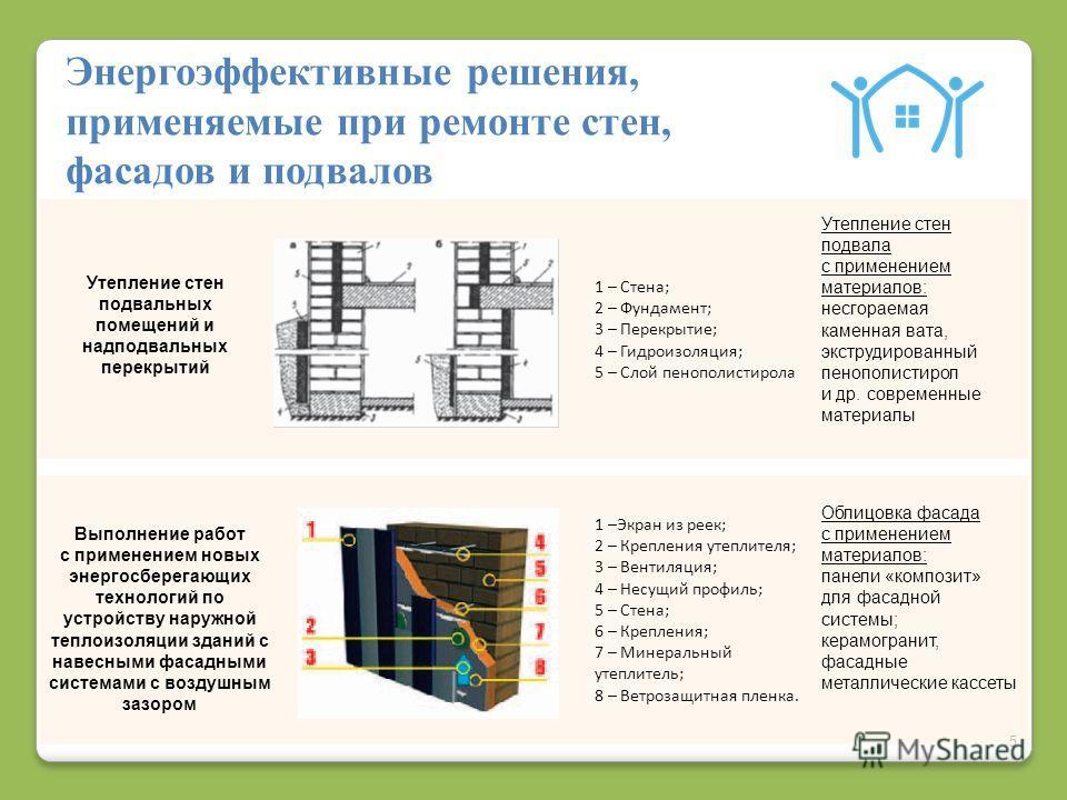 5 Энергоэффективные решения, применяемые при ремонте стен, фасадов и подвалов Выполнение работ с применением новых энергосберегающих технологий по устройству наружной теплоизоляции зданий с навесными фасадными системами с воздушным зазором Утепление