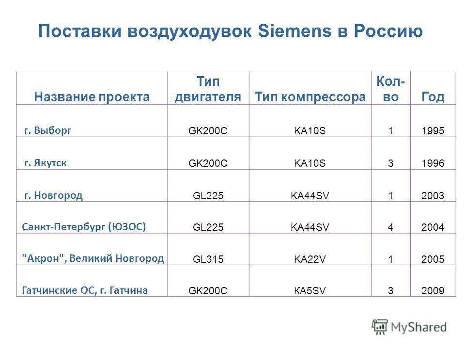 Поставки воздуходувок Siemens в Россию Название проекта Тип двигателяТип компрессора Кол- воГод г. Выборг GK200CKA10S11995 г. Якутск GK200CKA10S31996 г. Новгород GL225KA44SV12003 Санкт-Петербург (ЮЗОС) GL225KA44SV42004