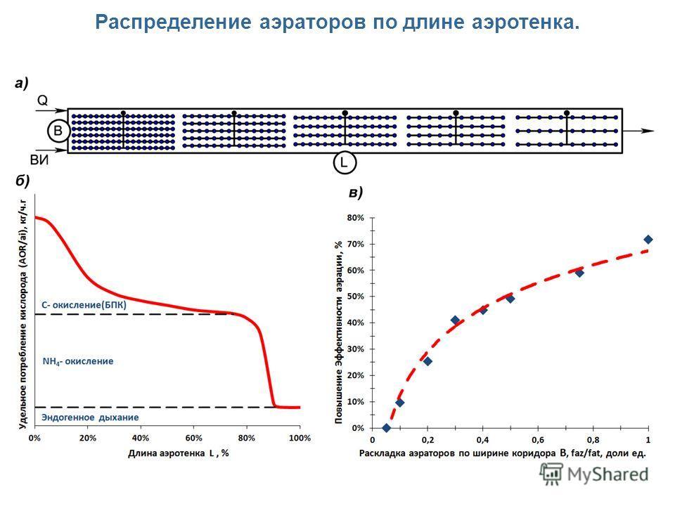 Распределение аэраторов по длине аэротенка.