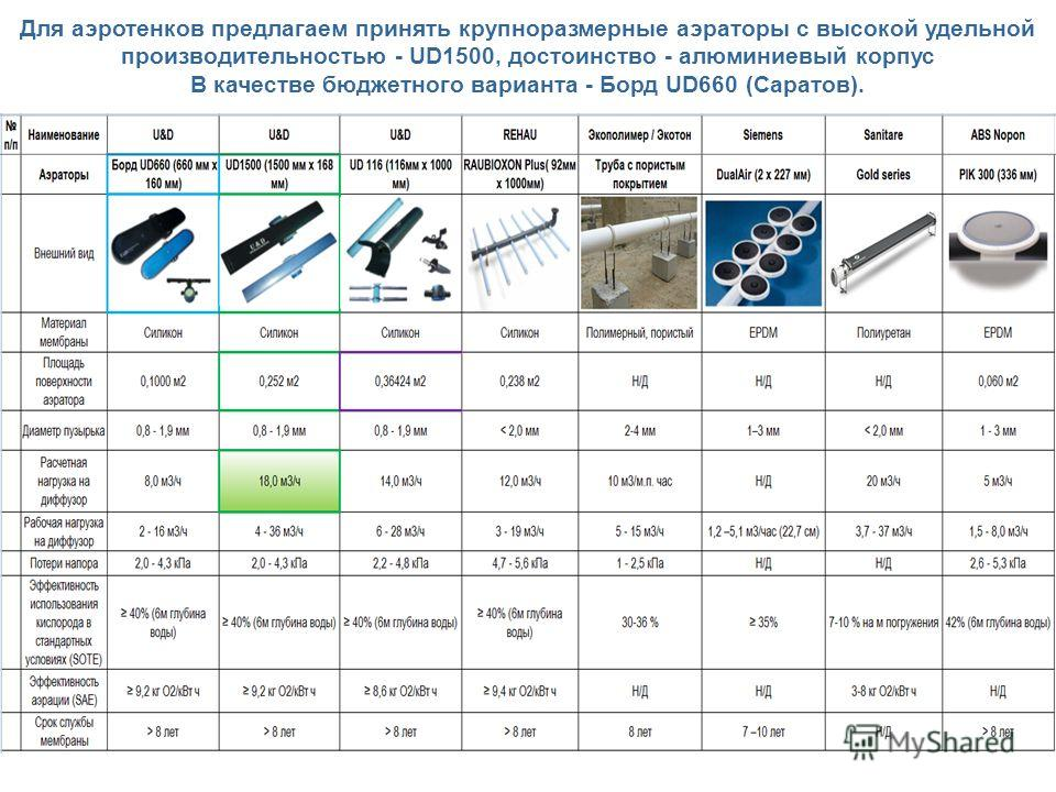 Для аэротенков предлагаем принять крупноразмерные аэраторы с высокой удельной производительностью - UD1500, достоинство - алюминиевый корпус В качестве бюджетного варианта - Борд UD660 (Саратов).