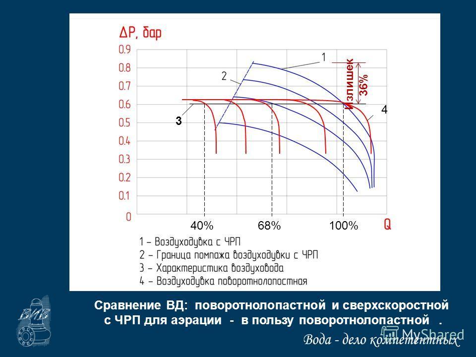 3 100%68% Излишек 36% 4 40% Сравнение ВД: поворотнолопастной и сверхскоростной с ЧРП для аэрации - в пользу поворотнолопастной.