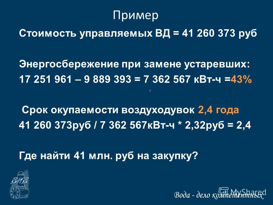 Пример Стоимость управляемых ВД = 41 260 373 руб Энергосбережение при замене устаревших: 17 251 961 – 9 889 393 = 7 362 567 кВт-ч =43% Срок окупаемости воздуходувок 2,4 года 41 260 373руб / 7 362 567кВт-ч * 2,32руб = 2,4 Где найти 41 млн. руб на заку