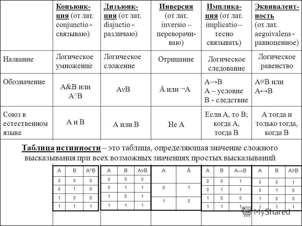 Название Обозначение Союз в естественном языке Конъюнк- ция (от лат. conjunctio - связываю) Логическое умножение А&В или А^В А и В Дизъюнк- ция (от лат. disjuctio - различаю) Логическое сложение АνВАνВ А или В Инверсия (от лат. inversio – переворачи-