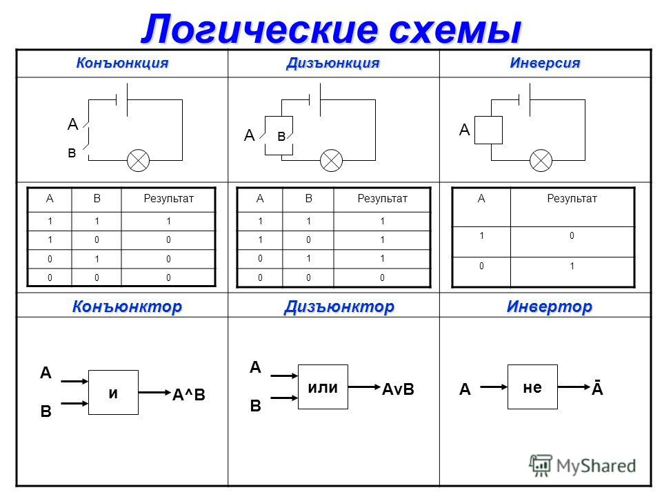 Логические схемы