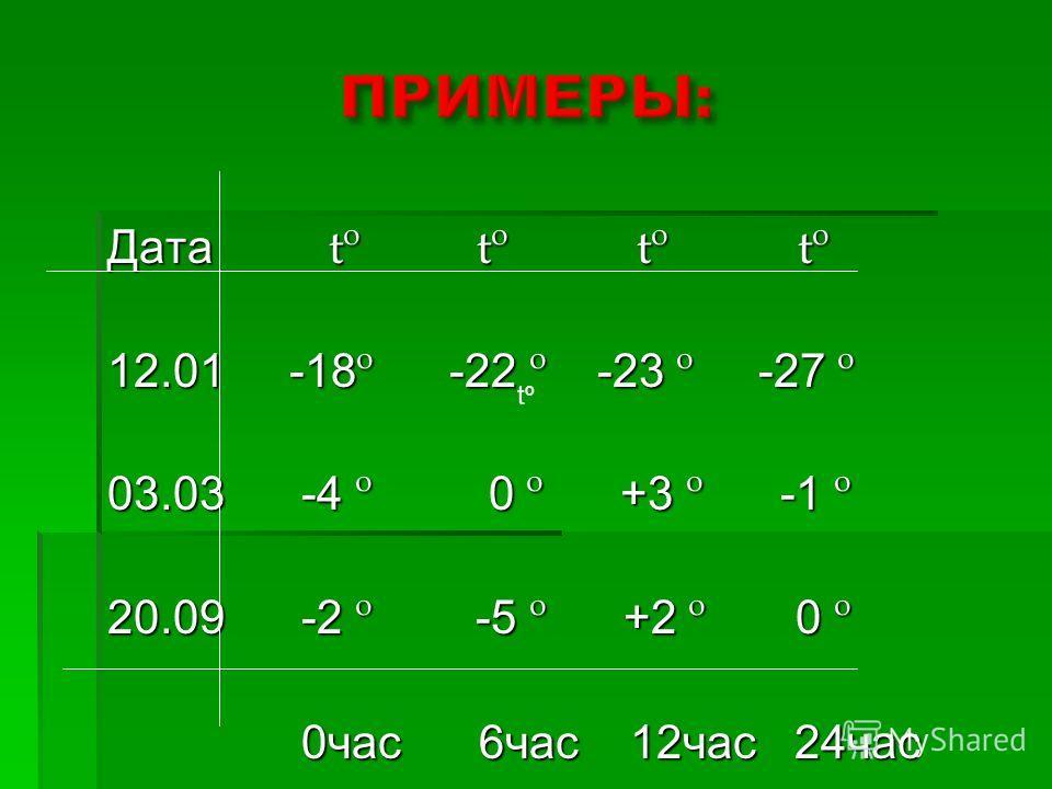 Дата tº tº tº tº 12.01 -18 º -22 º -23 º -27 º 03.03 -4 º 0 º +3 º -1 º 20.09 -2 º -5 º +2 º 0 º 0час 6час 12час 24час 0час 6час 12час 24час tº