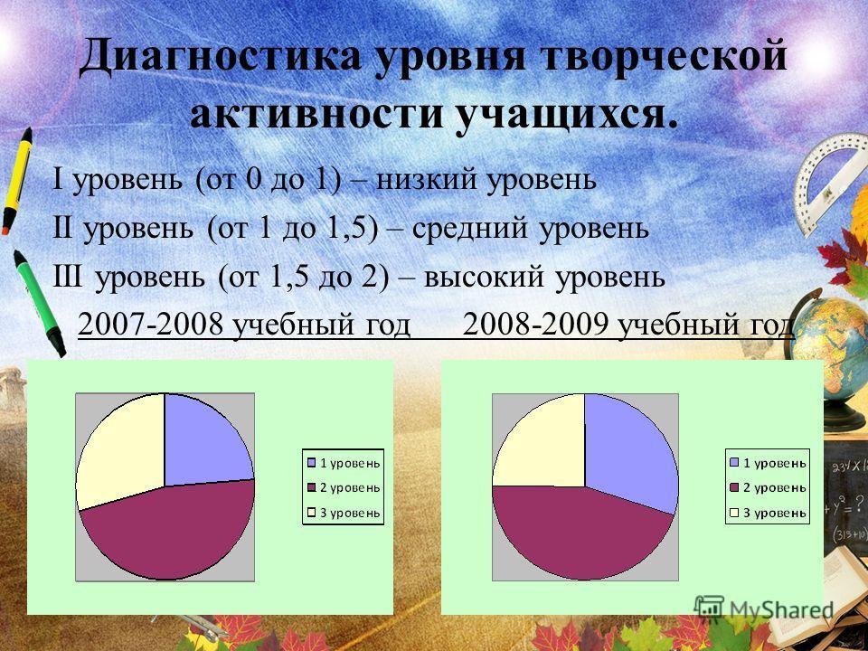 Диагностика уровня творческой активности учащихся. I уровень (от 0 до 1) – низкий уровень II уровень (от 1 до 1,5) – средний уровень III уровень (от 1,5 до 2) – высокий уровень 2007-2008 учебный год 2008-2009 учебный год