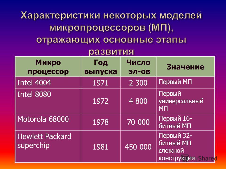 Микро процессор Год выпуска Число эл-ов Значение Intel 4004 19712 300 Первый МП Intel 8080 19724 800 Первый универсальный МП Motorola 68000 197870 000 Первый 16- битный МП Hewlett Packard superchip 1981450 000 Первый 32- битный МП сложной конструкции