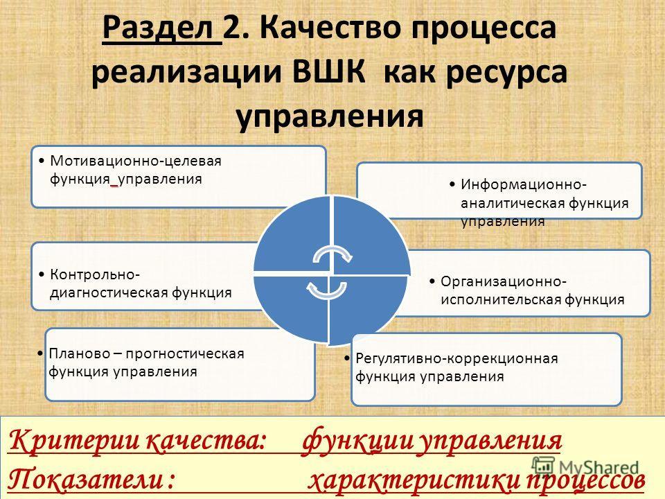 Планово – прогностическая функция управления Раздел 2. Качество процесса реализации ВШК как ресурса управления Организационно- исполнительская функция Контрольно- диагностическая функция Информационно- аналитическая функция управления Мотивационно-це