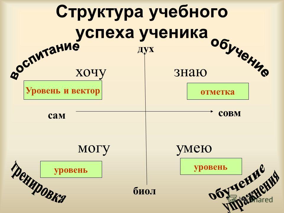 Структура учебного успеха ученика знаю умеюмогу хочу отметка Уровень и вектор уровень уровень дух совм сам биол