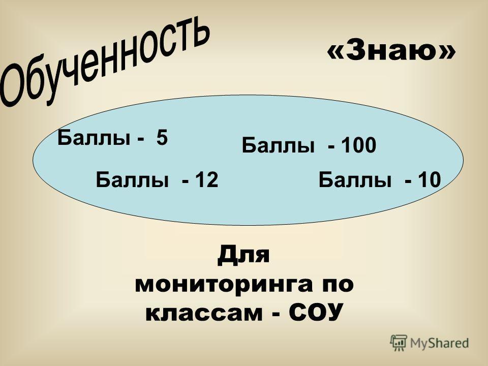 Баллы - 5 Баллы - 100 Баллы - 12Баллы - 10 Для мониторинга по классам - СОУ «Знаю»
