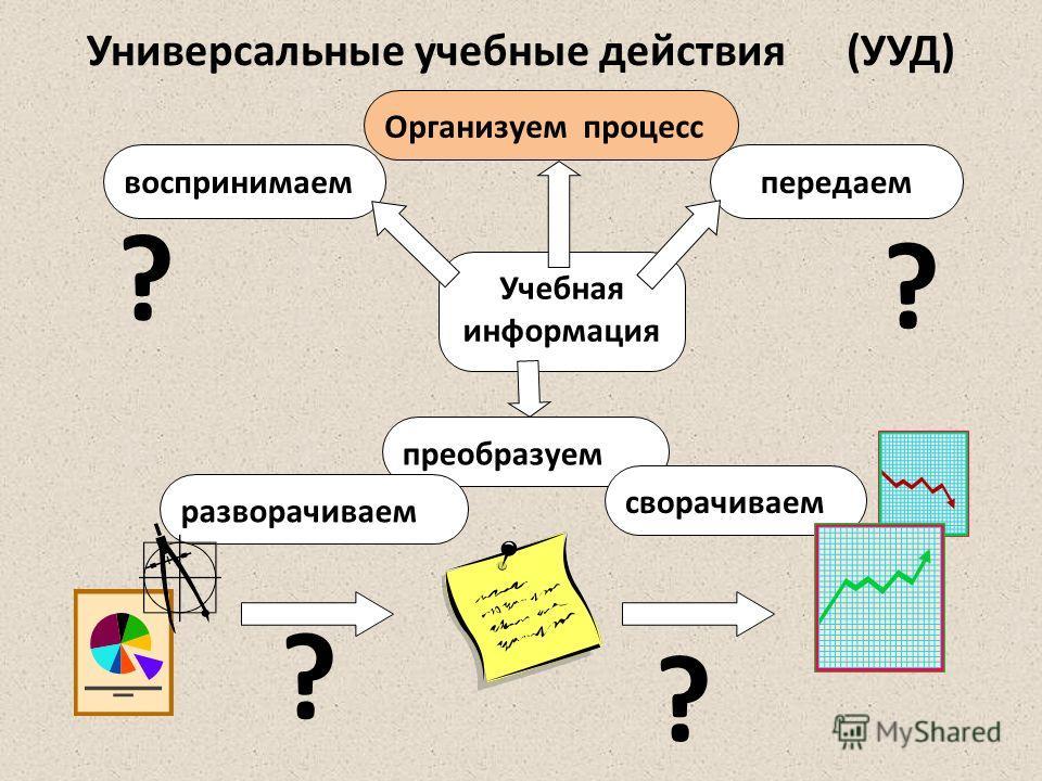 Учебная информация воспринимаемпередаем преобразуем сворачиваем разворачиваем Универсальные учебные действия (УУД) ? ? ? ? Организуем процесс