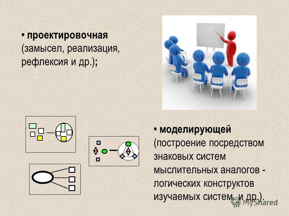 проектировочная (замысел, реализация, рефлексия и др.) ; моделирующей (построение посредством знаковых систем мыслительных аналогов - логических конструктов изучаемых систем и др.).