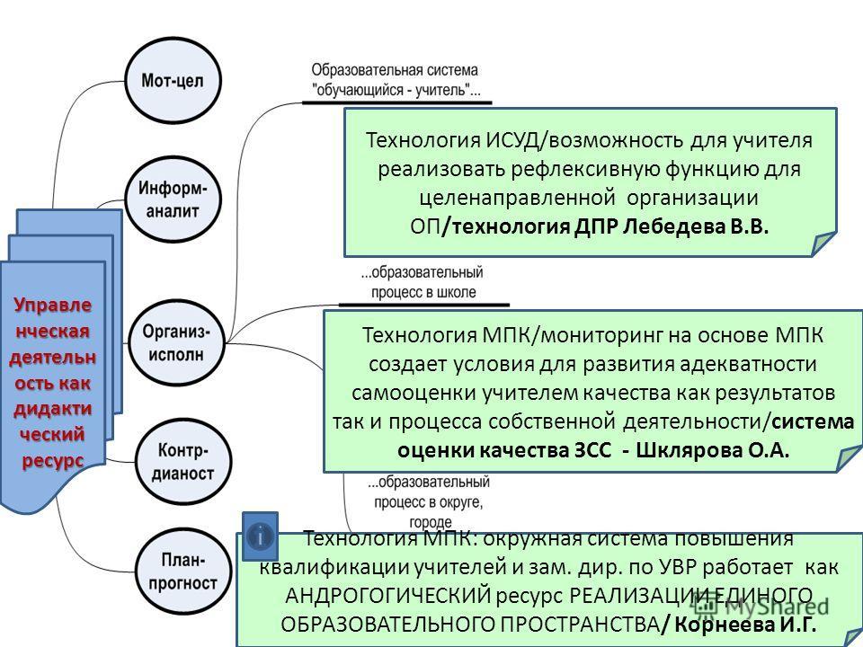 Технология ИСУД/возможность для учителя реализовать рефлексивную функцию для целенаправленной организации ОП/технология ДПР Лебедева В.В. Технология МПК/мониторинг на основе МПК создает условия для развития адекватности самооценки учителем качества к