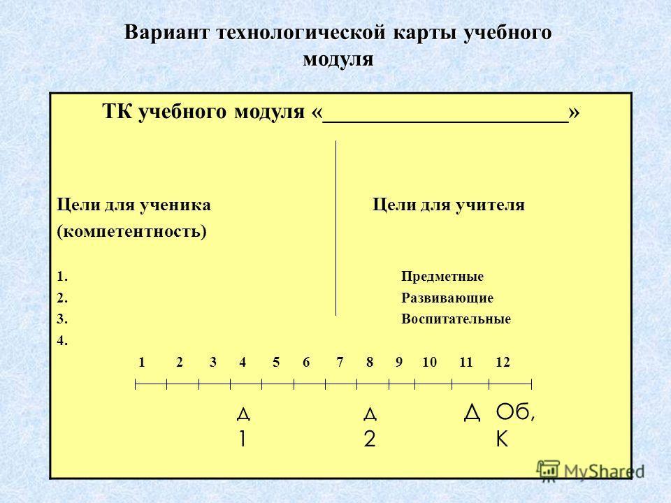 Вариант технологической карты учебного модуля ТК учебного модуля «______________________» Цели для ученика Цели для учителя (компетентность) 1. Предметные 2. Развивающие 3. Воспитательные 4. 1 2 3 4 5 6 7 8 9 10 11 12 ДОб, К д1д1 д2д2