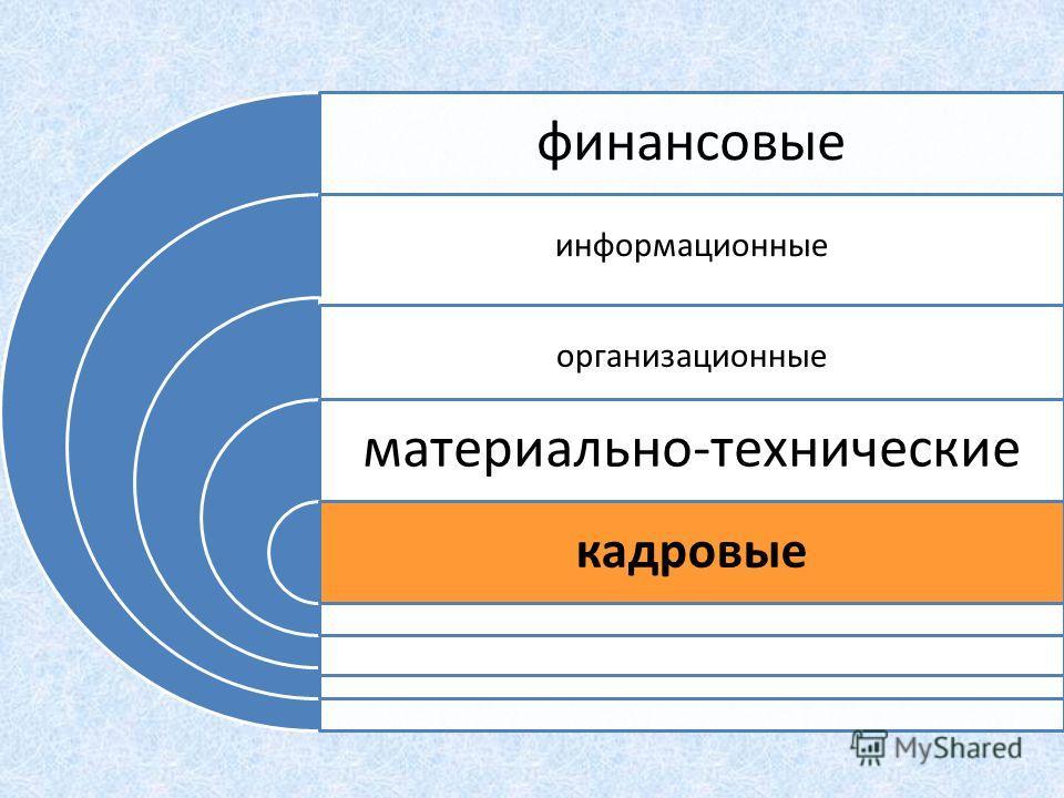 финансовые информационные организационные материально-технические кадровые
