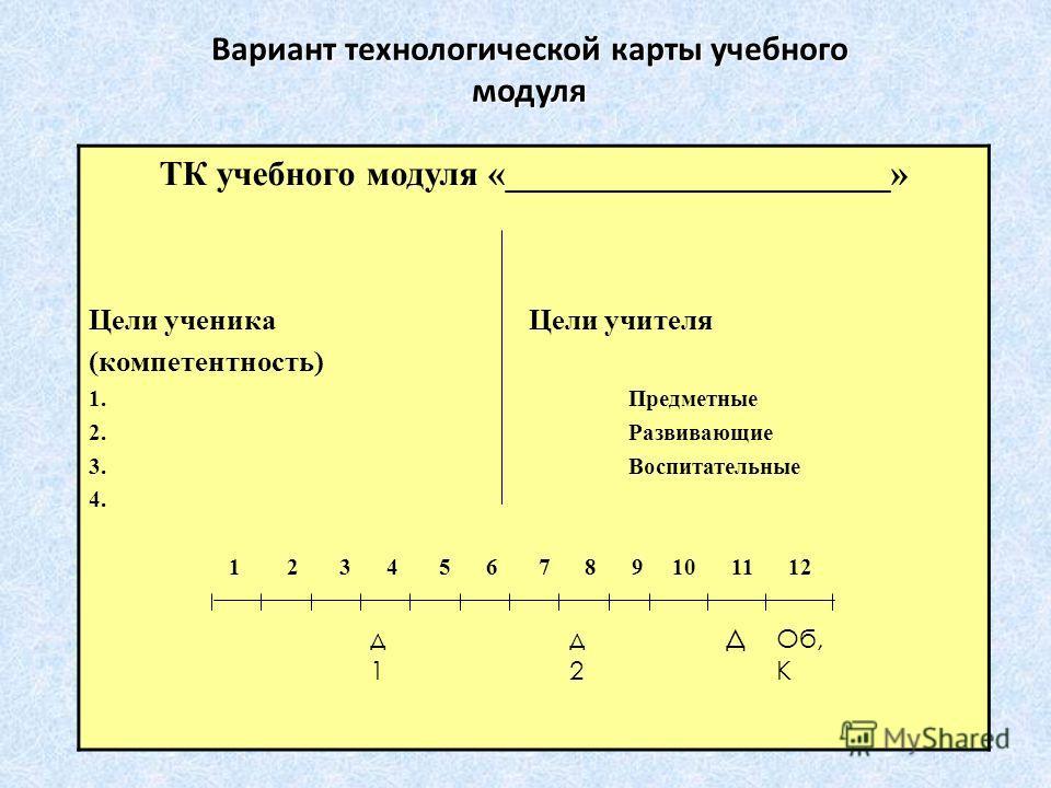 Вариант технологической карты учебного модуля ТК учебного модуля «______________________» Цели ученика Цели учителя (компетентность) 1. Предметные 2. Развивающие 3. Воспитательные 4. 1 2 3 4 5 6 7 8 9 10 11 12 ДОб, К д1д1 д2д2