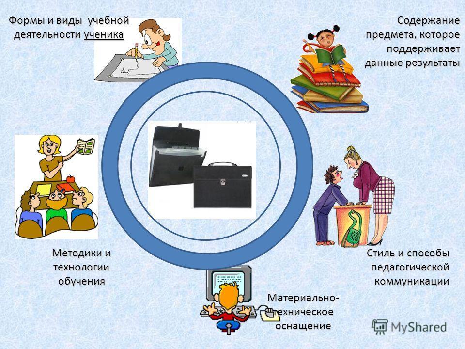 Содержание предмета, которое поддерживает данные результаты Формы и виды учебной деятельности ученика Стиль и способы педагогической коммуникации Методики и технологии обучения Материально- техническое оснащение