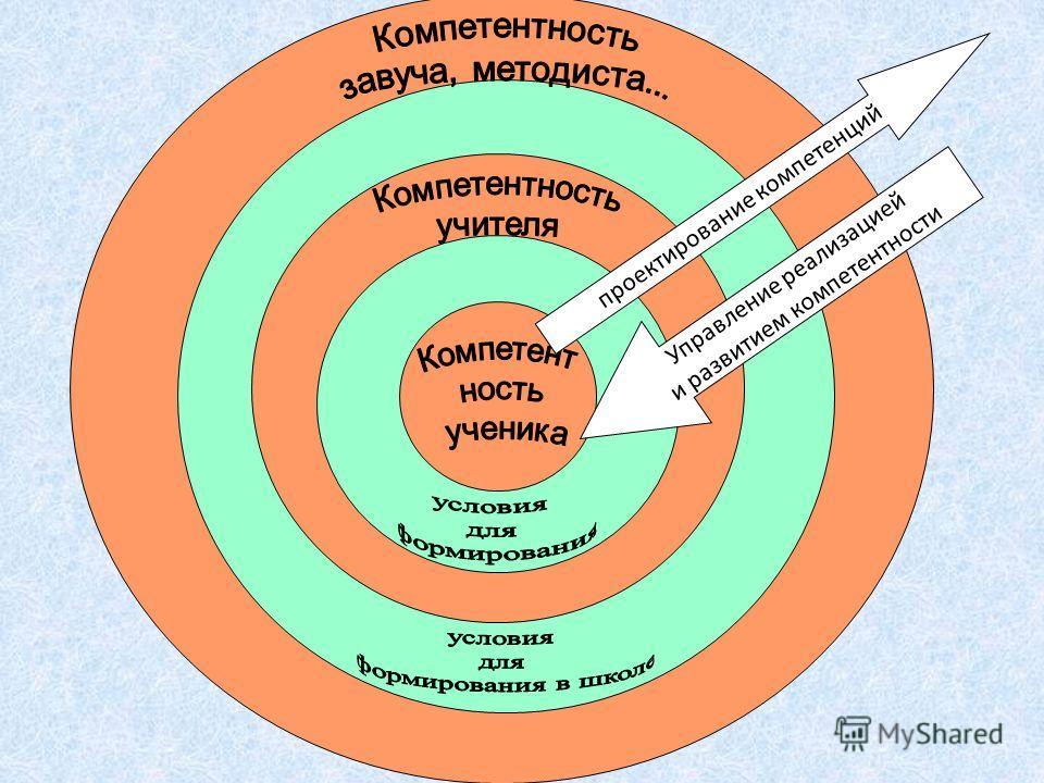 проектирование компетенций Управление реализацией и развитием компетентности