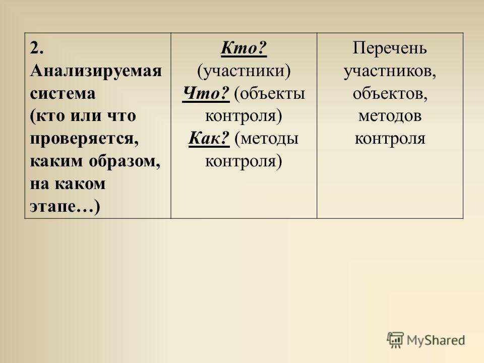 2. Анализируемая система (кто или что проверяется, каким образом, на каком этапе…) Кто? (участники) Что? (объекты контроля) Как? (методы контроля) Перечень участников, объектов, методов контроля