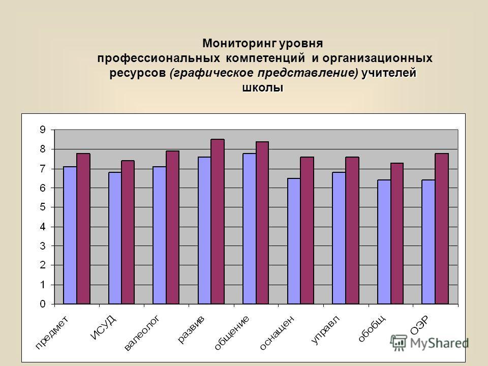 Мониторинг уровня учителей школы профессиональных компетенций и организационных ресурсов (графическое представление) учителей школы