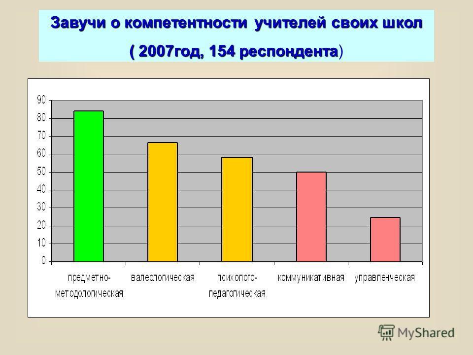 Завучи о компетентности учителей своих школ ( 2007год, 154 респондента ( 2007год, 154 респондента)