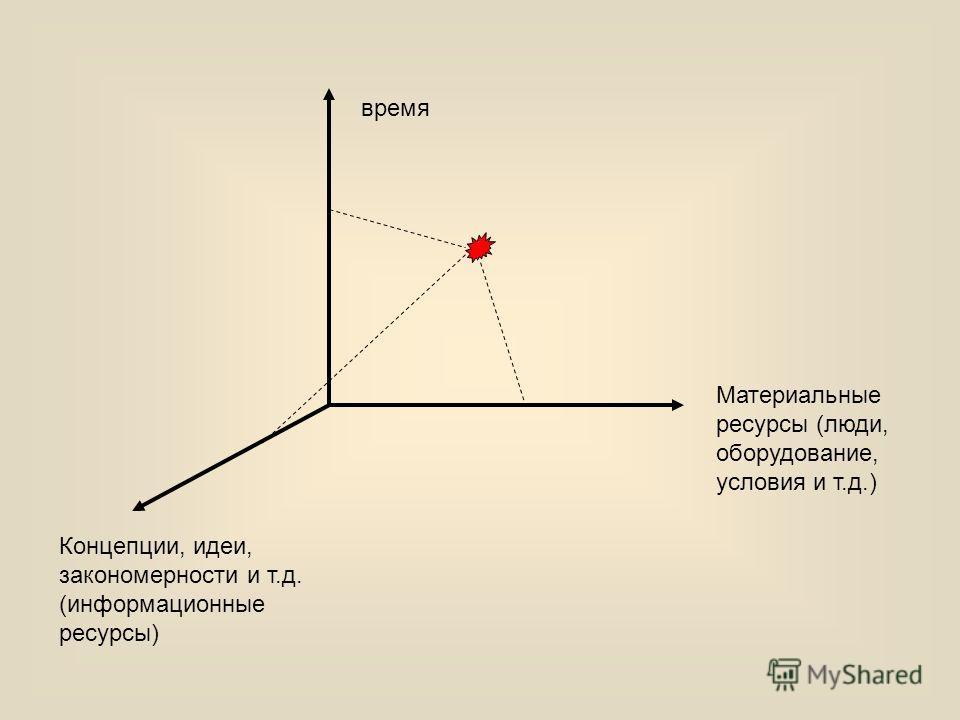 время Концепции, идеи, закономерности и т.д. (информационные ресурсы) Материальные ресурсы (люди, оборудование, условия и т.д.)