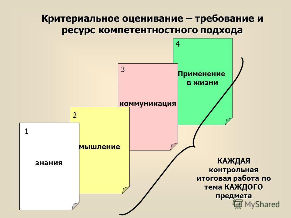 Критериальное оценивание – требование и ресурс компетентностного подхода Применение в жизни коммуникация мышление знания 1 4 3 2 КАЖДАЯ контрольная итоговая работа по тема КАЖДОГО предмета