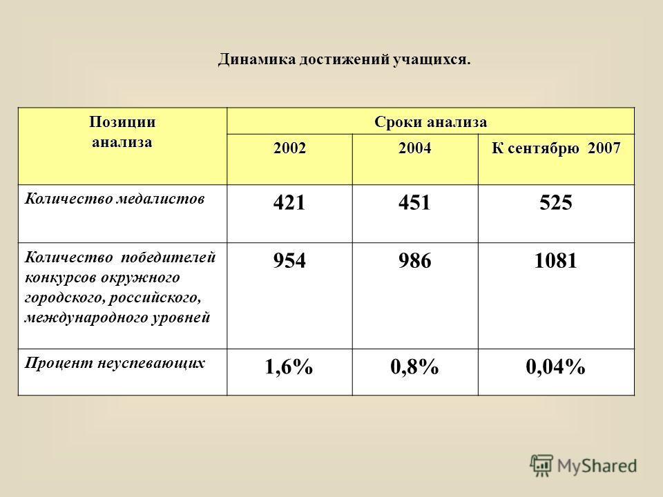 Позициианализа Сроки анализа 20022004 К сентябрю 2007 Количество медалистов 421451525 Количество победителей конкурсов окружного городского, российского, международного уровней 9549861081 Процент неуспевающих 1,6%0,8%0,04% Динамика достижений учащихс