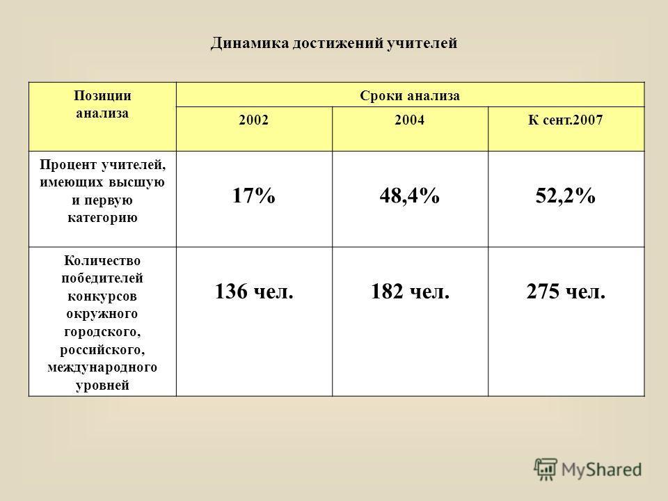 Динамика достижений учителей Позиции анализа Сроки анализа 20022004К сент.2007 Процент учителей, имеющих высшую и первую категорию 17%48,4%52,2% Количество победителей конкурсов окружного городского, российского, международного уровней 136 чел.182 че