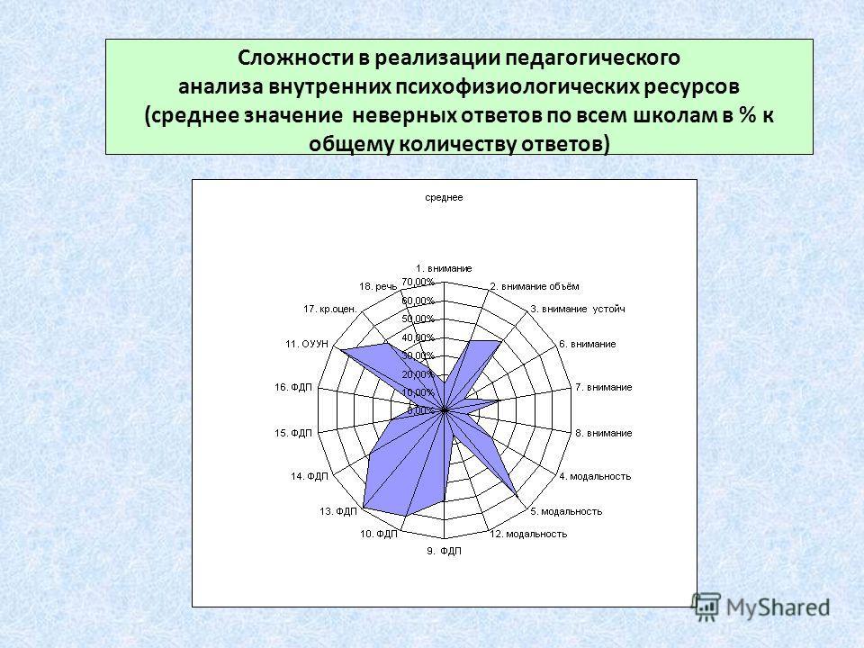 Сложности в реализации педагогического анализа внутренних психофизиологических ресурсов (среднее значение неверных ответов по всем школам в % к общему количеству ответов)