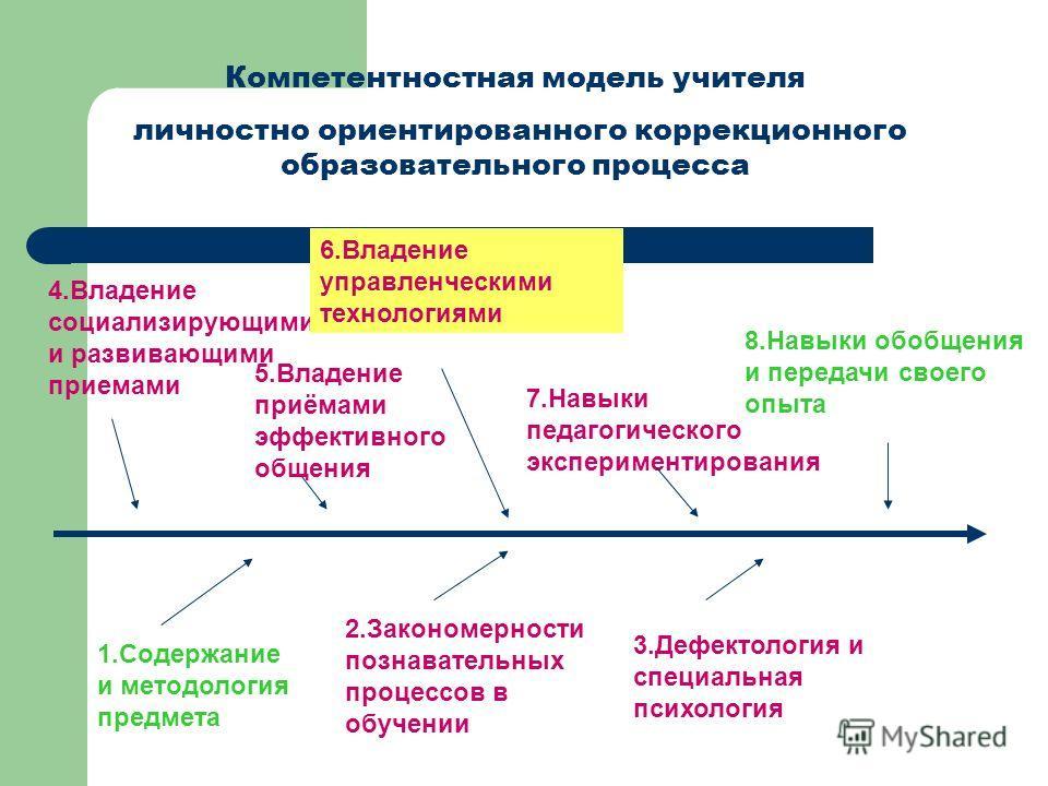 Компетентностная модель учителя личностно ориентированного коррекционного образовательного процесса 1.Содержание и методология предмета 2.Закономерности познавательных процессов в обучении 3.Дефектология и специальная психология 4.Владение социализир