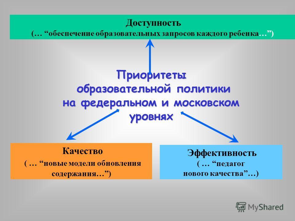 Приоритеты образовательной политики образовательной политики на федеральном и московском уровнях Доступность (… обеспечение образовательных запросов каждого ребенка…) Качество ( … новые модели обновления содержания…) Эффективность ( … педагог нового