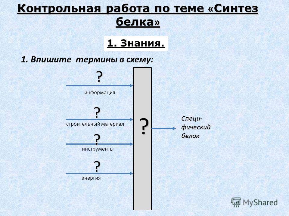 Контрольная работа по теме « Синтез белка » 1. Знания.?? ? ? информация строительный материал инструменты энергия ? Специ- фический белок 1. Впишите термины в схему:
