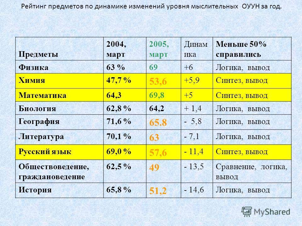 Рейтинг предметов по динамике изменений уровня мыслительных ОУУН за год. Предметы 2004, март 2005, март Динам ика Меньше 50% справились Физика63 %69+6Логика, вывод Химия47,7 % 53,6 +5,9Синтез, вывод Математика64,369,8+5Синтез, вывод Биология62,8 %64,