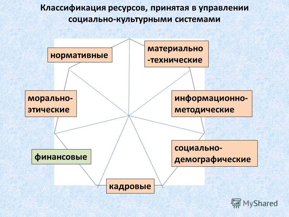 кадровые ресурсы нормативные информационно- методические социально- демографические морально- этические финансовые материально -технические кадровые Классификация ресурсов, принятая в управлении социально-культурными системами