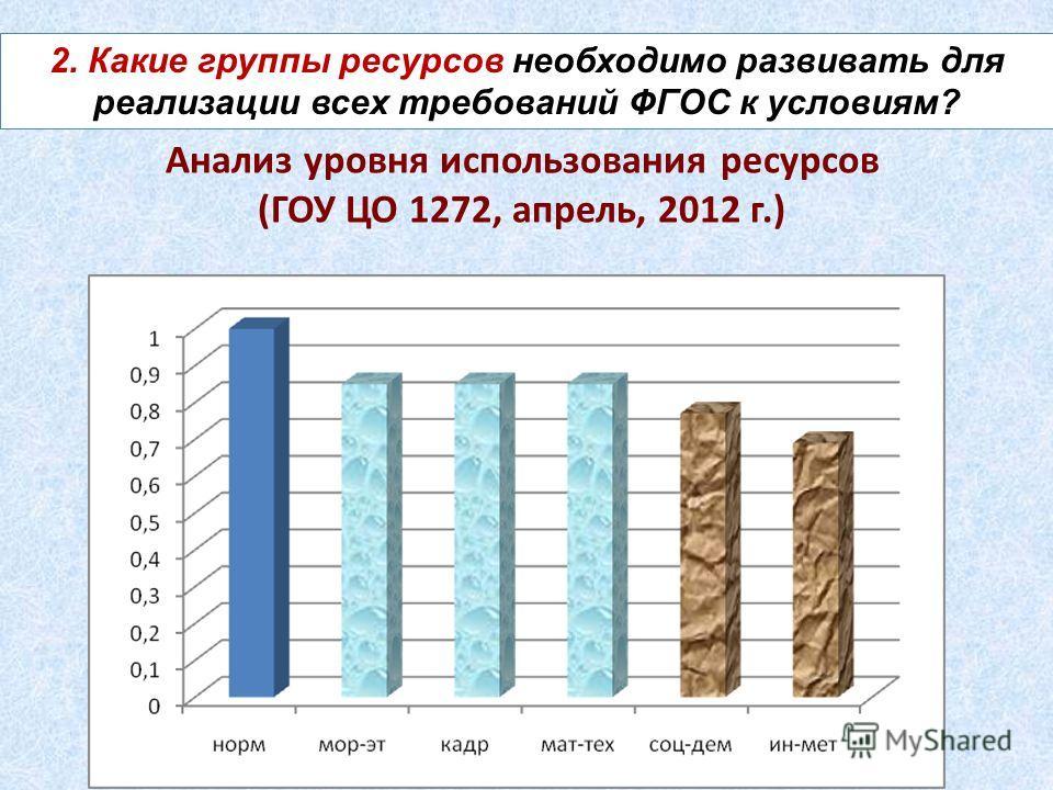 2. Какие группы ресурсов необходимо развивать для реализации всех требований ФГОС к условиям? Анализ уровня использования ресурсов (ГОУ ЦО 1272, апрель, 2012 г.)
