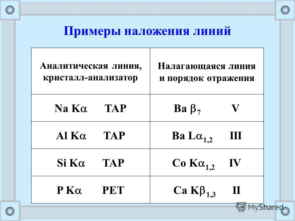 Примеры наложения линий Аналитическая линия, кристалл-анализатор Налагающаяся линия и порядок отражения Na K TAPBa 7 V Al K TAPBa L 1,2 III Si K TAPCo K 1,2 IV P K PETCa K 1,3 II