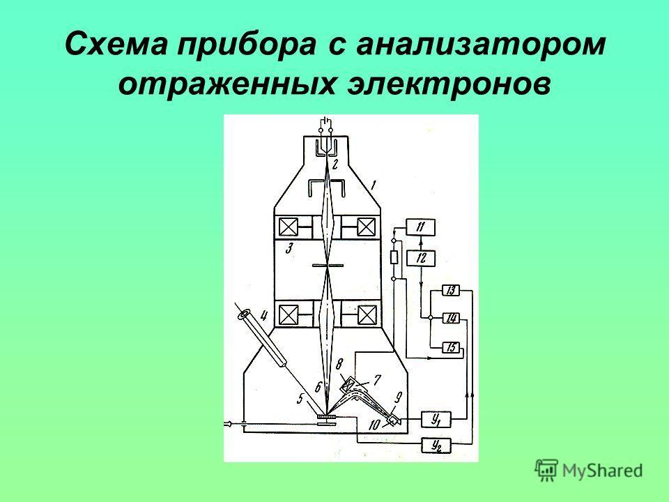 Схема прибора с анализатором отраженных электронов