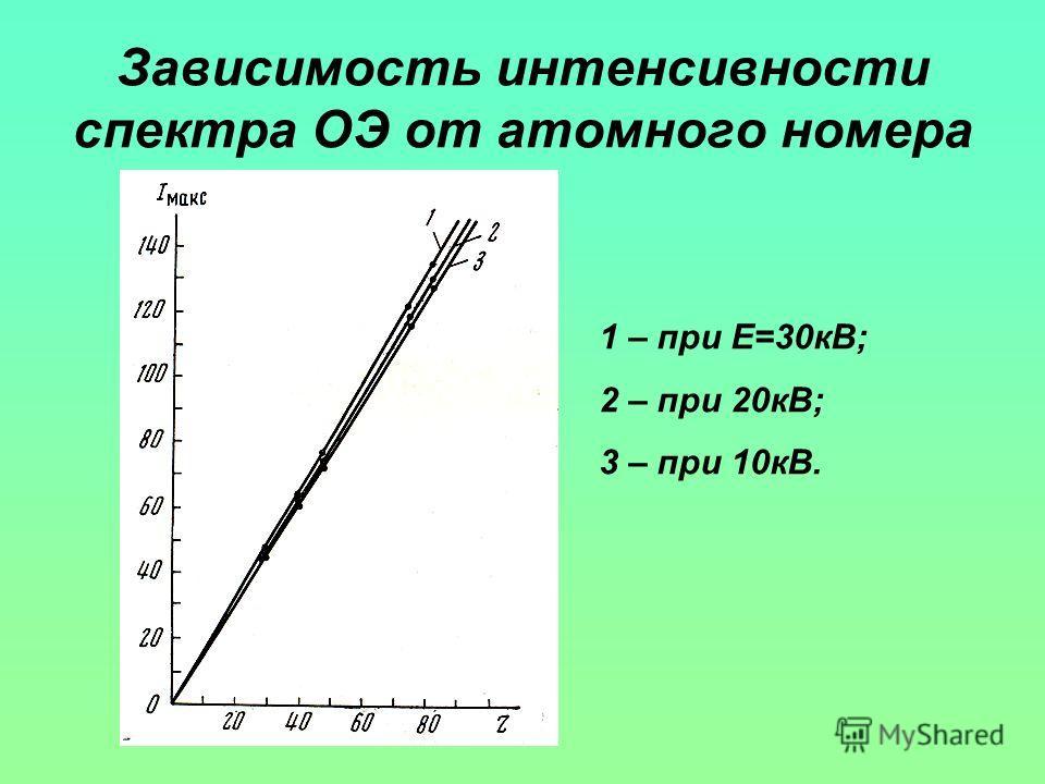 Зависимость интенсивности спектра ОЭ от атомного номера 1 – при E=30кВ; 2 – при 20кВ; 3 – при 10кВ.