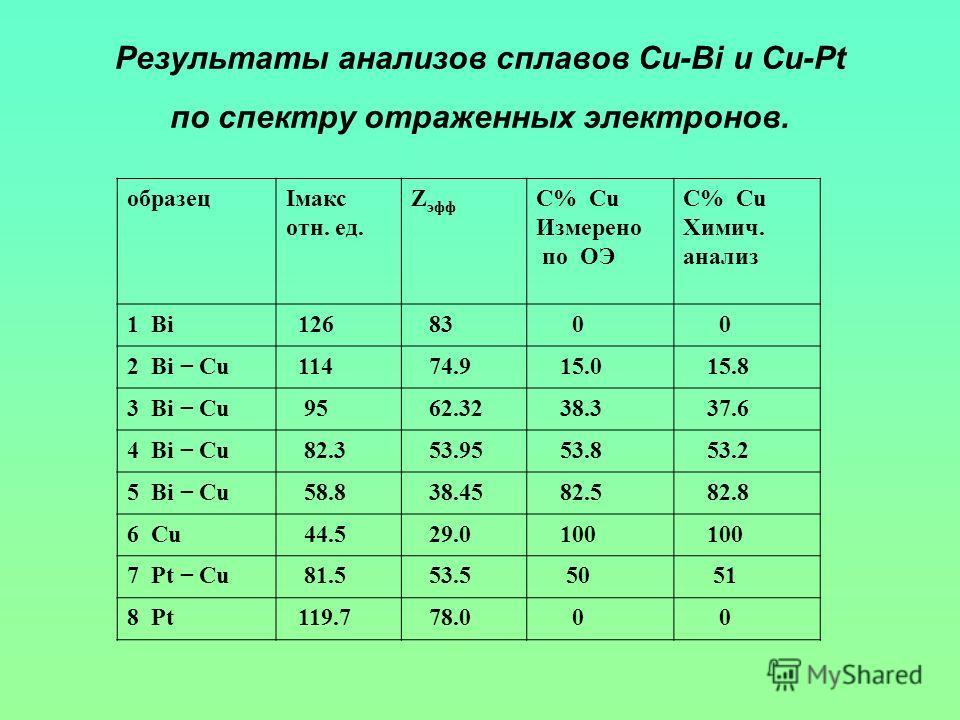 Результаты анализов сплавов Cu-Bi и Cu-Pt по спектру отраженных электронов. образецIмакс отн. ед. Z эфф C% Cu Измерено по ОЭ C% Cu Химич. анализ 1 Bi 126 83 0 0 2 Bi Cu 114 74.9 15.0 15.8 3 Bi Cu 95 62.32 38.3 37.6 4 Bi Cu 82.3 53.95 53.8 53.2 5 Bi C