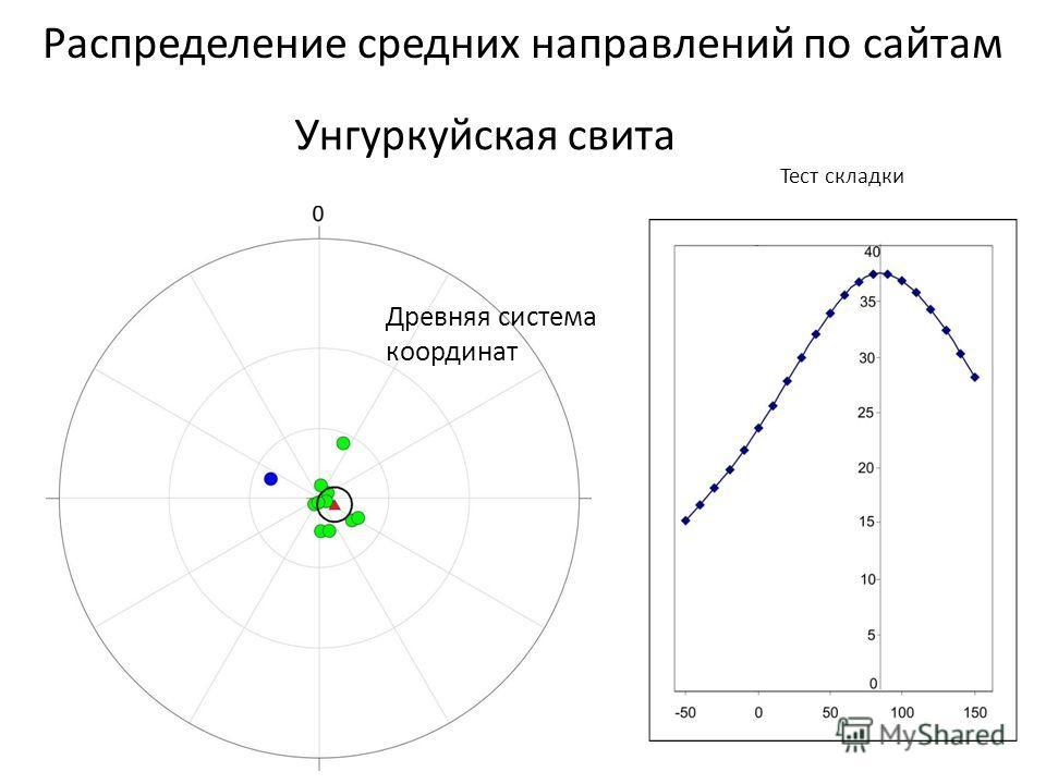 Унгуркуйская свита Тест складки Распределение средних направлений по сайтам Древняя система координат