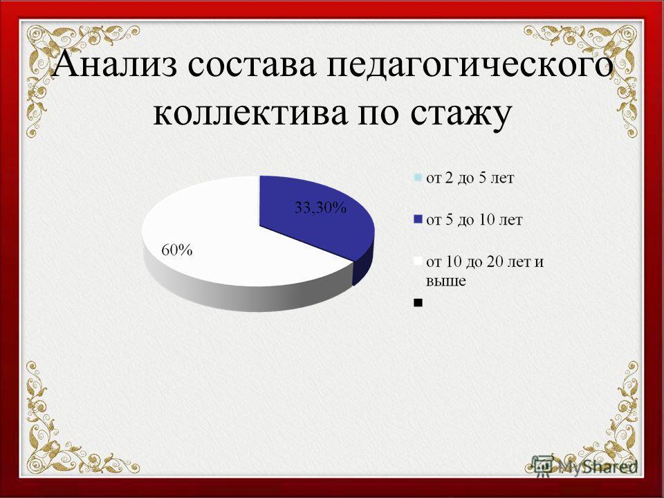 Анализ состава педагогического коллектива по стажу