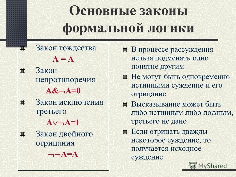 Основные законы формальной логики Закон тождества А = А Закон непротиворечия А& A=0 Закон исключения третьего А А=1 Закон двойного отрицания А=А В процессе рассуждения нельзя подменять одно понятие другим Не могут быть одновременно истинными суждение