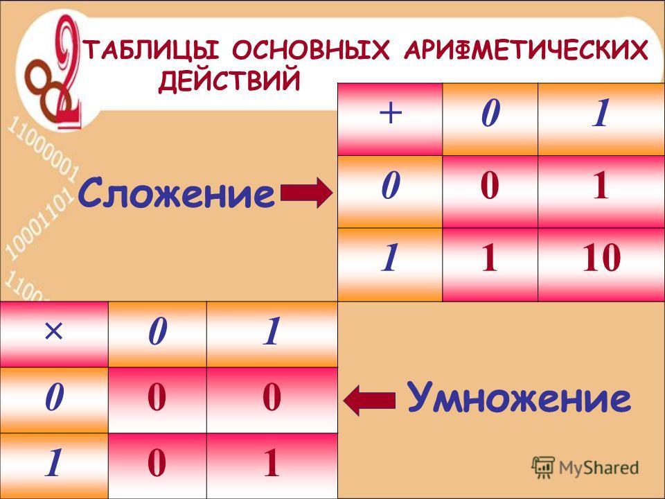 Сложение +01 001 1110 Умножение ×01 000 101 ТАБЛИЦЫ ОСНОВНЫХ АРИФМЕТИЧЕСКИХ ДЕЙСТВИЙ