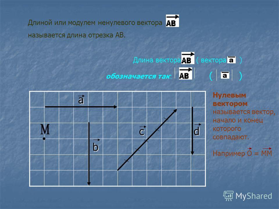 Длиной или модулем ненулевого вектора называется длина отрезка АВ. Длина вектора ( вектора ) обозначается так: ( )аcd b Нулевым вектором называется вектор, начало и конец которого совпадают. Например О = ММ