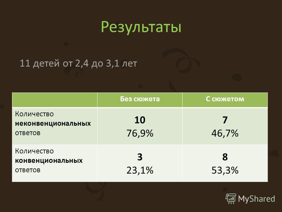 Результаты Без сюжетаС сюжетом Количество неконвенциональных ответов 10 76,9% 7 46,7% Количество конвенциональных ответов 3 23,1% 8 53,3% 11 детей от 2,4 до 3,1 лет
