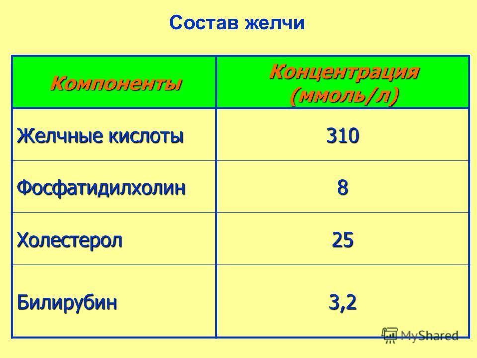 Состав желчи Компоненты Концентрация (ммоль/л) Желчные кислоты 310 Фосфатидилхолин8 Холестерол25 Билирубин3,2